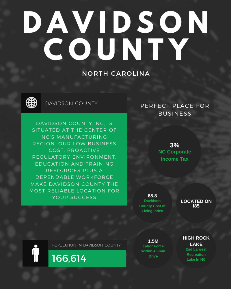 Davidson County EDC Business Case